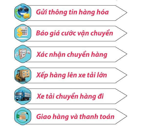 Chành xe Ghép hàng đi Thái Nguyên